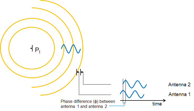 Bluetooth Low Energy Angle of Arrival (AoA)