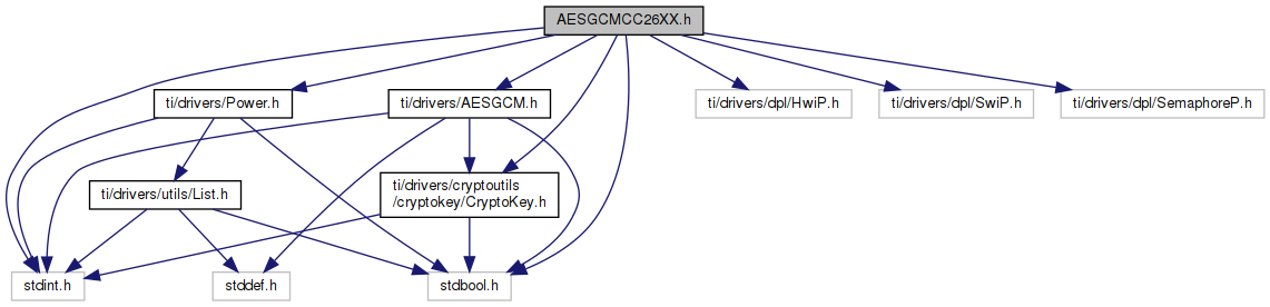 AESGCMCC26XX h File Reference