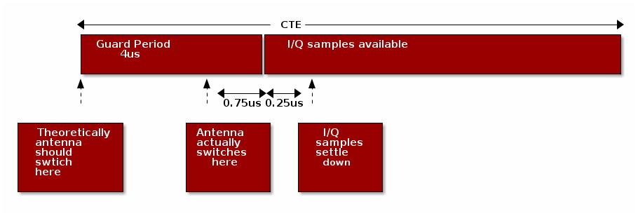 RTLS Toolbox — SimpleLink™ CC2640R2 SDK BLE-Stack User's