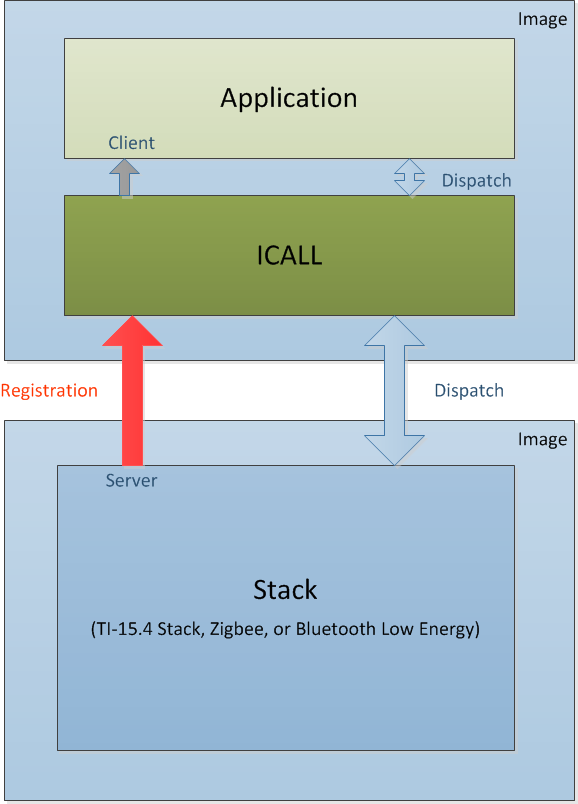 Application overview ti z stack user guide 31000 documentation imagesfig icall block diagram ccuart Image collections