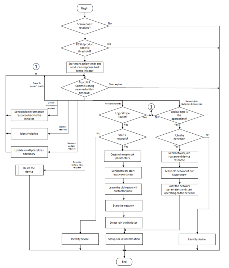 z stack overview ti z stack user guide 3 10 00 documentation IT Architecture Diagram images figure22